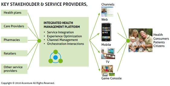 mHealth - All about it What Tangible Opportunities Exist Today?