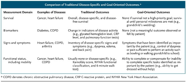 Comparison of Traditional Disease-Specific and Goal-Oriented Outcomes