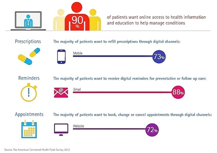 Is eHealth enough to satisfy patients' desire for self-service?