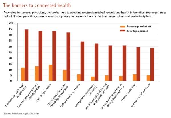 Making the right connection - by Mark A. Knickrehm, Global Managing Director at Accenture Health