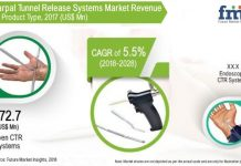 15342 - carpal_tunnel_market_revenue.jpg