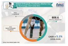 Custom-made Orthopedic Prosthetics