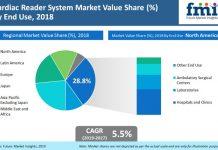 Cardiac Reader System Market